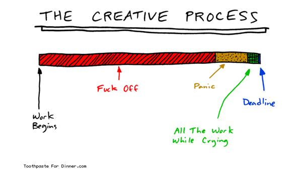 Kreativer Prozess
