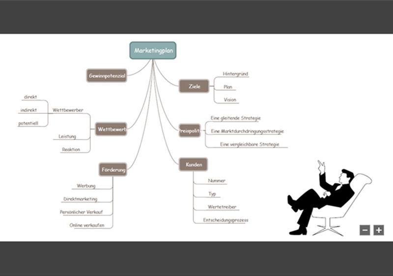 Screenshot Edraw Mindmaster: Beispiel Mindmap