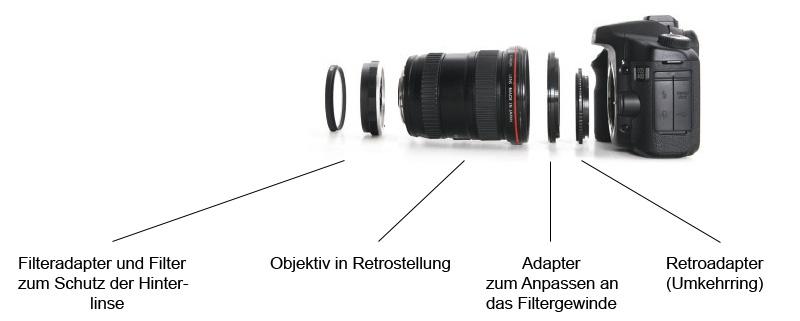 Schematischer Aufbau einer Objektiv - Retroadapter-Kombination