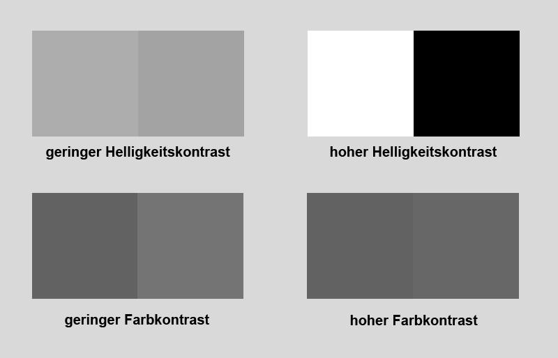Farb- und Helligkeitskontrast Schwarz-Weiß