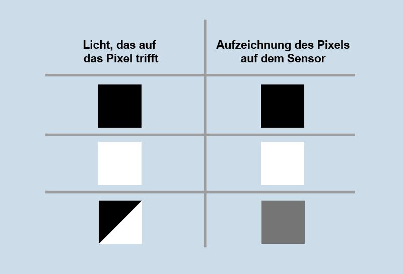 Lichtaufnahme eines Pixel auf dem Sensor