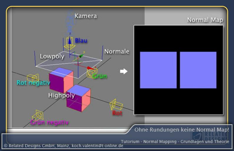 Bild: Ohne Rundungen keine Normal Map
