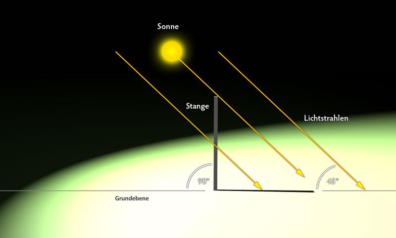 Schematische Darstellung des Winkels des Lichteinfalls