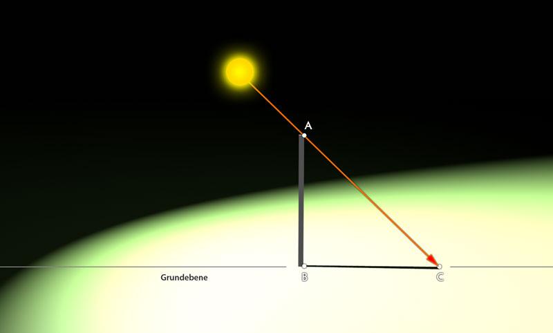 Schematische Darstellung: Ermittlung des Projektionspunkts am Boden