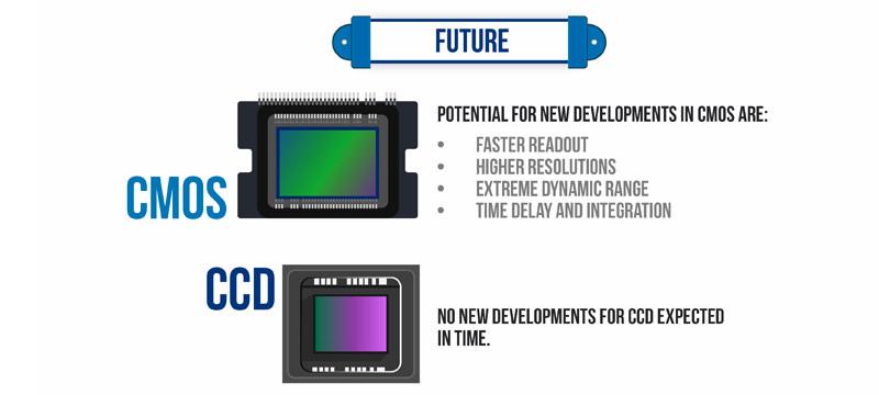 CCD vs. CMOS – Infografik