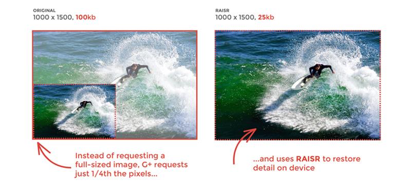 RAISR fragt weniger Pixel ab und zeigt Fotos trotzdem in ihrer vollen Pracht