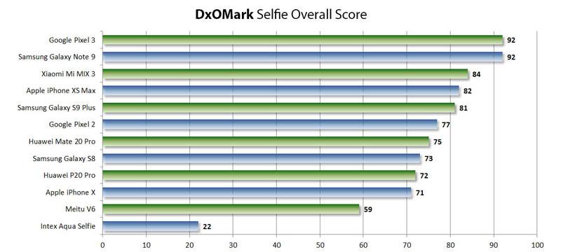 DxOMark testet jetzt auch Frontkameras von Smartphones